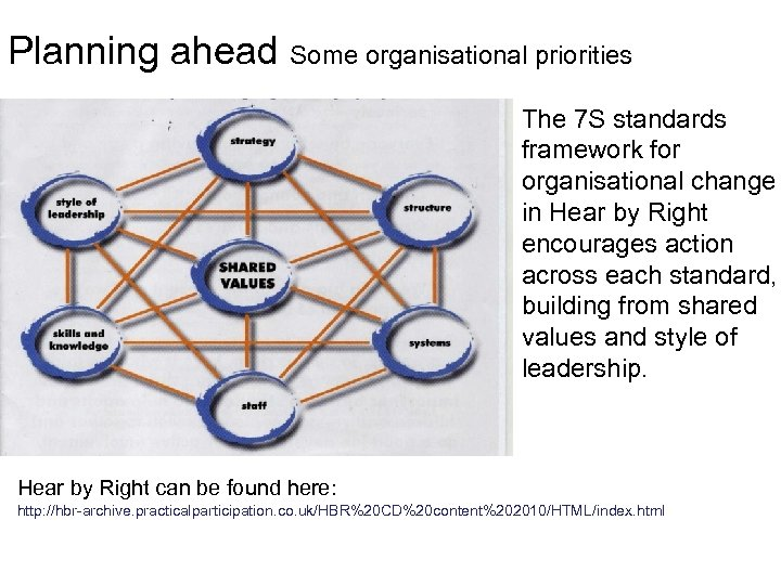 Planning ahead Some organisational priorities The 7 S standards framework for organisational change in