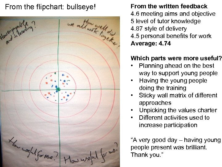 From the flipchart: bullseye! From the written feedback 4. 6 meeting aims and objective