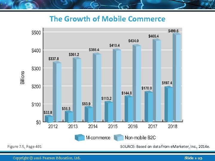 The Growth of Mobile Commerce Figure 7. 5, Page 491 Copyright © 2016 Pearson