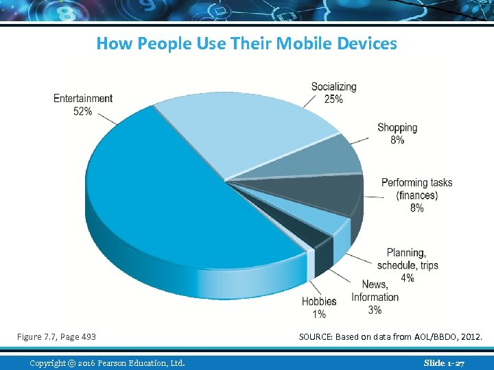 How People Use Their Mobile Devices Figure 7. 7, Page 493 Copyright © 2016