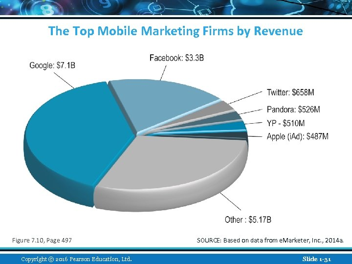 The Top Mobile Marketing Firms by Revenue Figure 7. 10, Page 497 Copyright ©