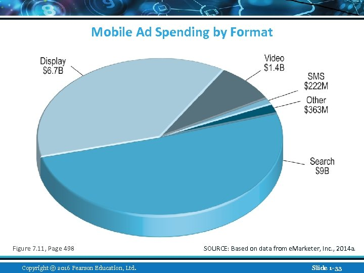 Mobile Ad Spending by Format Figure 7. 11, Page 498 Copyright © 2016 Pearson