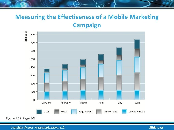 Measuring the Effectiveness of a Mobile Marketing Campaign Figure 7. 12, Page 503 Copyright