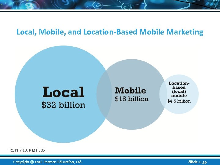 Local, Mobile, and Location-Based Mobile Marketing Figure 7. 13, Page 505 Copyright © 2016