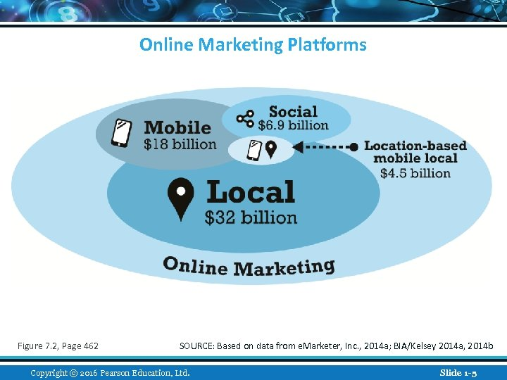 Online Marketing Platforms Figure 7. 2, Page 462 SOURCE: Based on data from e.