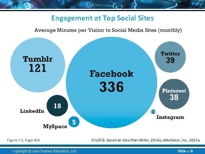 Engagement at Top Social Sites Figure 7. 3, Page 464 Copyright © 2016 Pearson