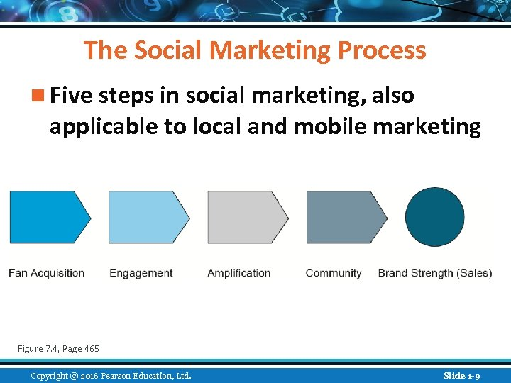 The Social Marketing Process n Five steps in social marketing, also applicable to local