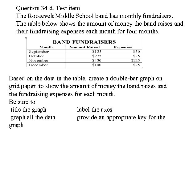 Question 34 d. Test item The Roosevelt Middle School band has monthly fundraisers. The