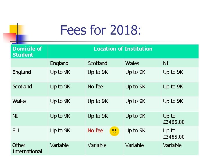 Fees for 2018: Domicile of Student Location of Institution England Scotland Wales NI England