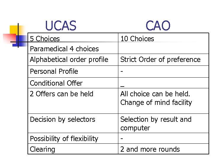 UCAS CAO 5 Choices Paramedical 4 choices 10 Choices Alphabetical order profile Strict Order