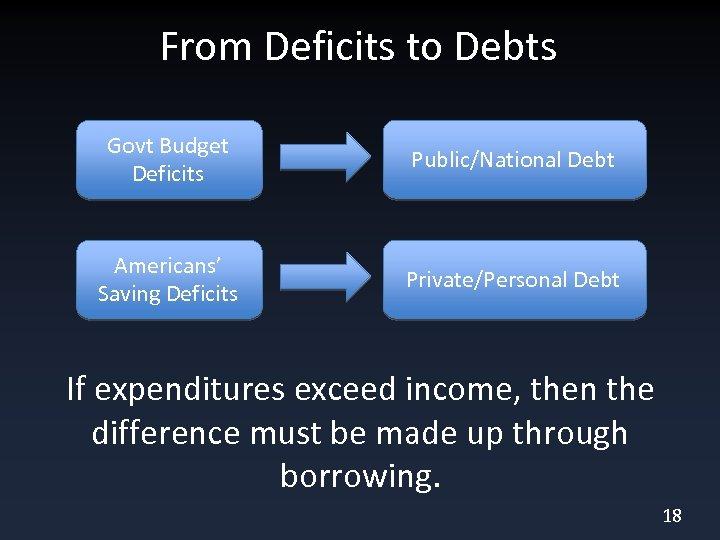 From Deficits to Debts Govt Budget Deficits Public/National Debt Americans' Saving Deficits Private/Personal Debt