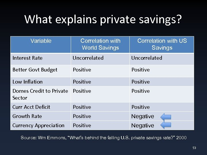 What explains private savings? Variable Correlation with World Savings Correlation with US Savings Interest