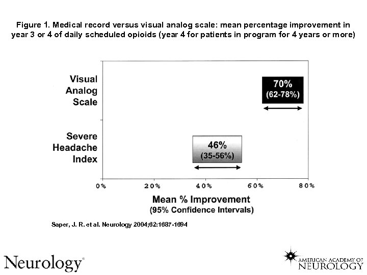 Figure 1. Medical record versus visual analog scale: mean percentage improvement in year 3