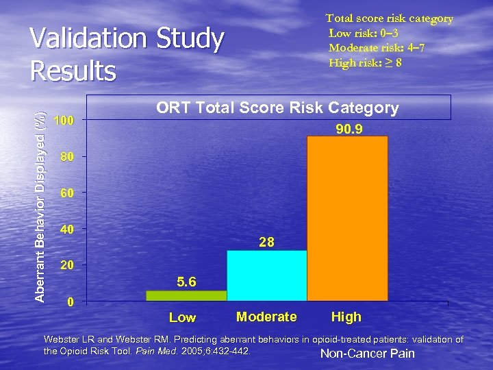 Total score risk category Low risk: 0– 3 Moderate risk: 4– 7 High risk: