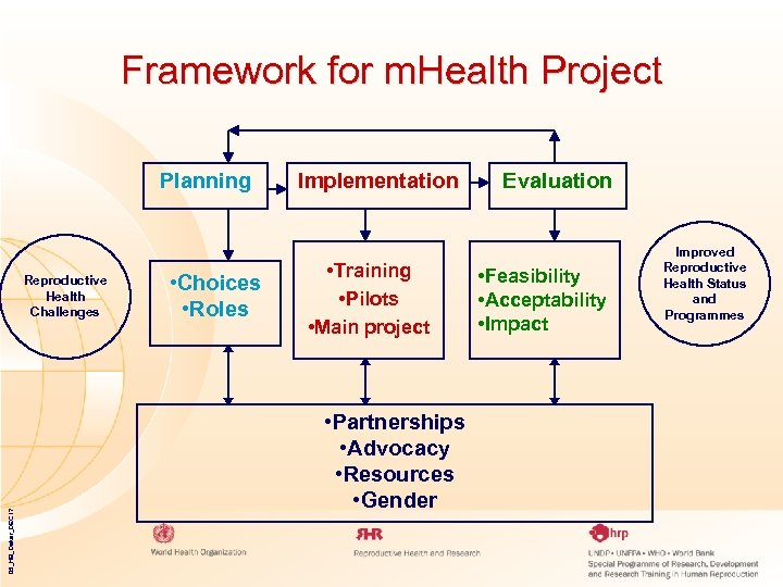 Framework for m. Health Project Planning 05_HB_Dakar_DEC 17 Reproductive Health Challenges • Choices •