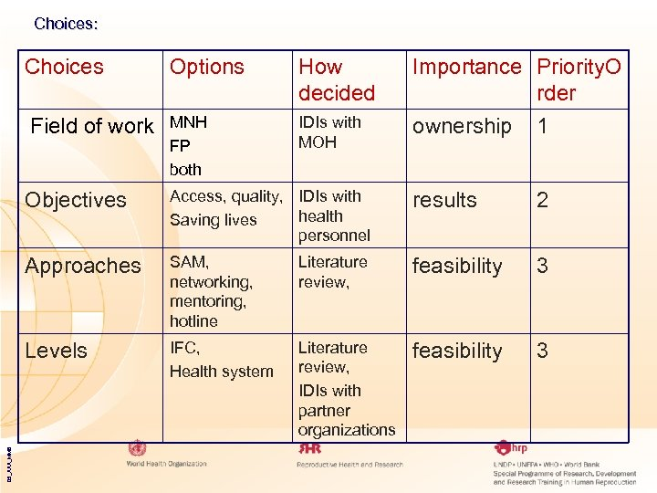 Choices: Choices Field of work Options How decided MNH FP both IDIs with MOH