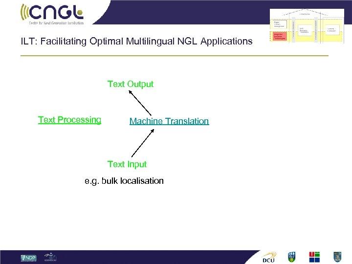 ILT: Facilitating Optimal Multilingual NGL Applications Text Output Text Processing Machine Translation Text Input