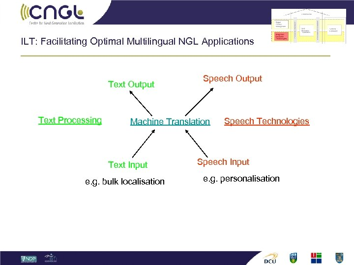 ILT: Facilitating Optimal Multilingual NGL Applications Text Output Text Processing Speech Output Machine Translation