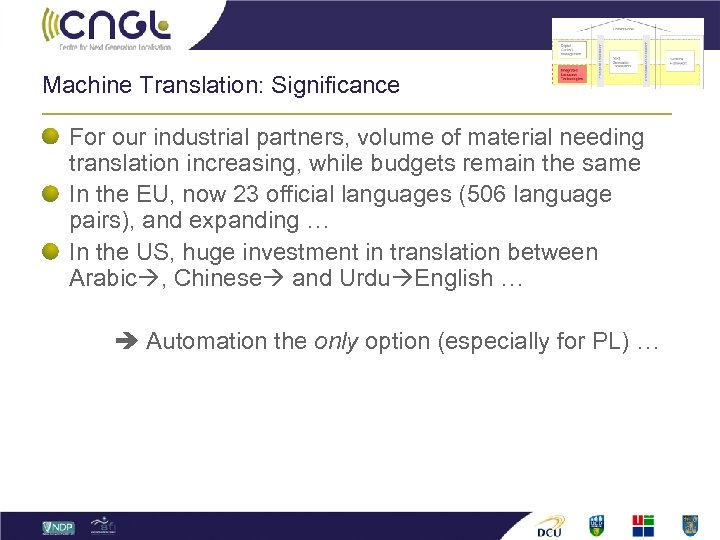 Machine Translation: Significance For our industrial partners, volume of material needing translation increasing, while