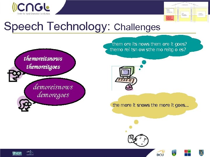 Speech Technology: Challenges them ore its nows them ore it goes? themo rei tsn