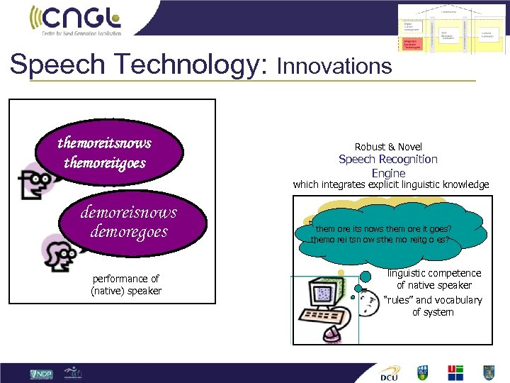 Speech Technology: themoreitsnows themoreitgoes Innovations Robust & Novel Speech Recognition Engine which integrates explicit
