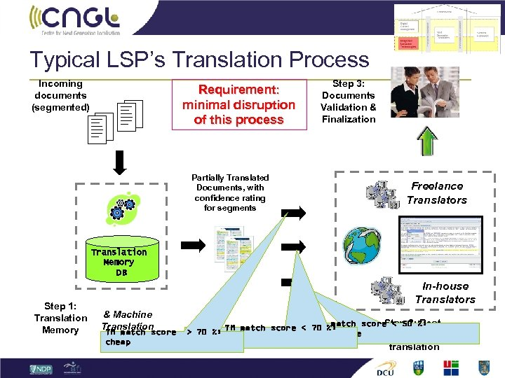 Typical LSP's Translation Process Incoming documents (segmented) Requirement: minimal disruption of this process Partially
