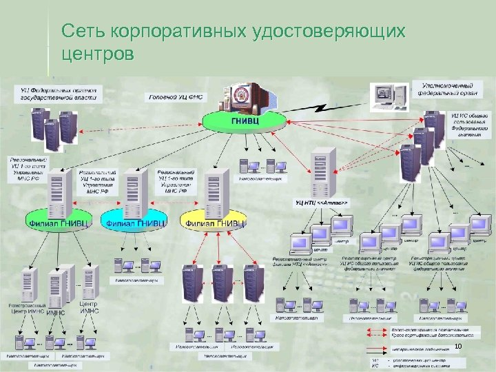 Сеть корпоративных удостоверяющих центров 10