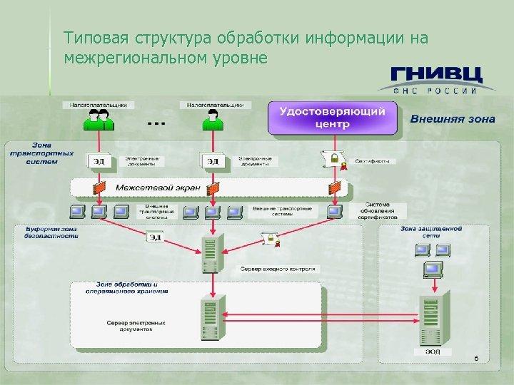 Типовая структура обработки информации на межрегиональном уровне 6