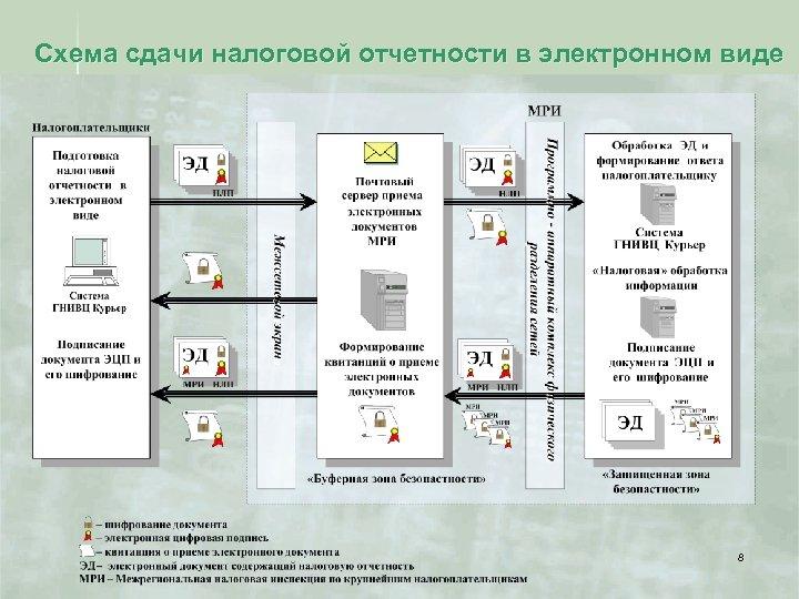 Схема сдачи налоговой отчетности в электронном виде 8