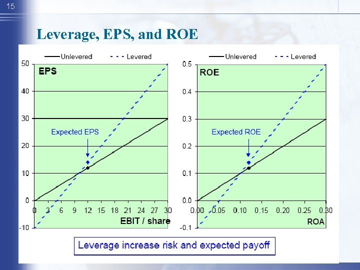 15 Leverage, EPS, and ROE