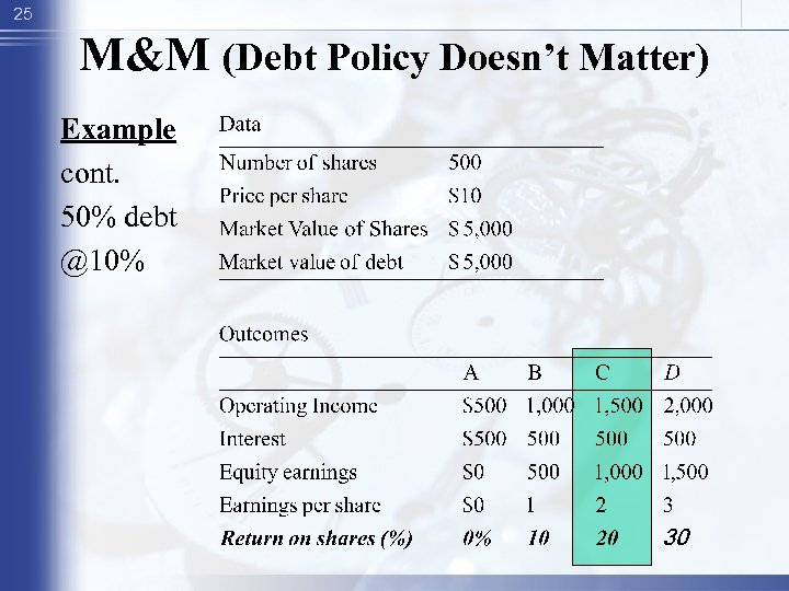 25 M&M (Debt Policy Doesn't Matter) Example cont. 50% debt @10%