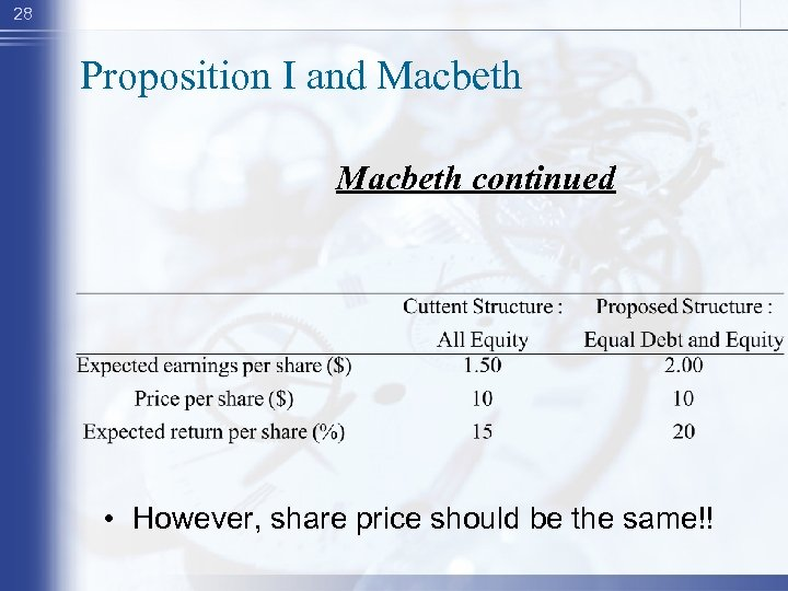 28 Proposition I and Macbeth continued • However, share price should be the same!!