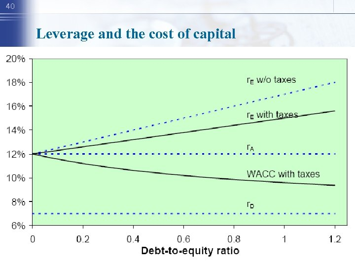 40 Leverage and the cost of capital