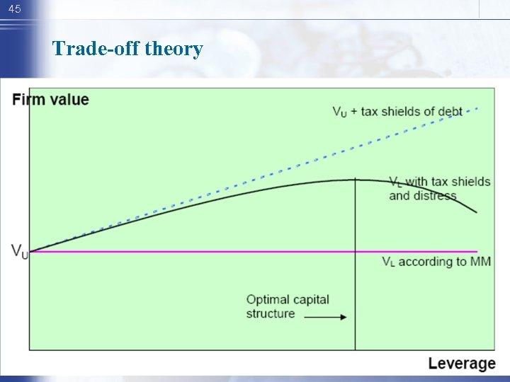 45 Trade-off theory