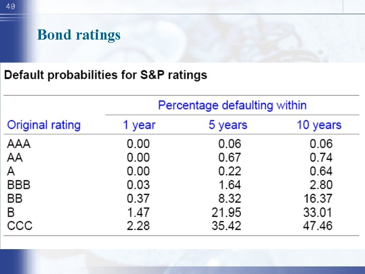 49 Bond ratings