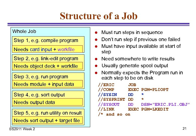 Structure of a Job Whole Job Step 1, e. g. compile program Needs card