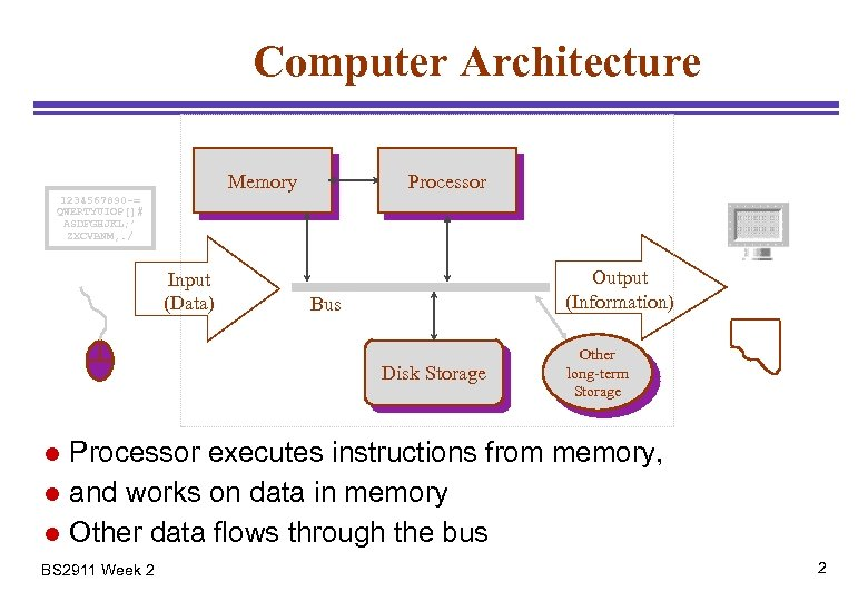 Computer Architecture Memory Processor 1234567890 -= QWERTYUIOP[]# ASDFGHJKL; ' ZXCVBNM, . / Input (Data)