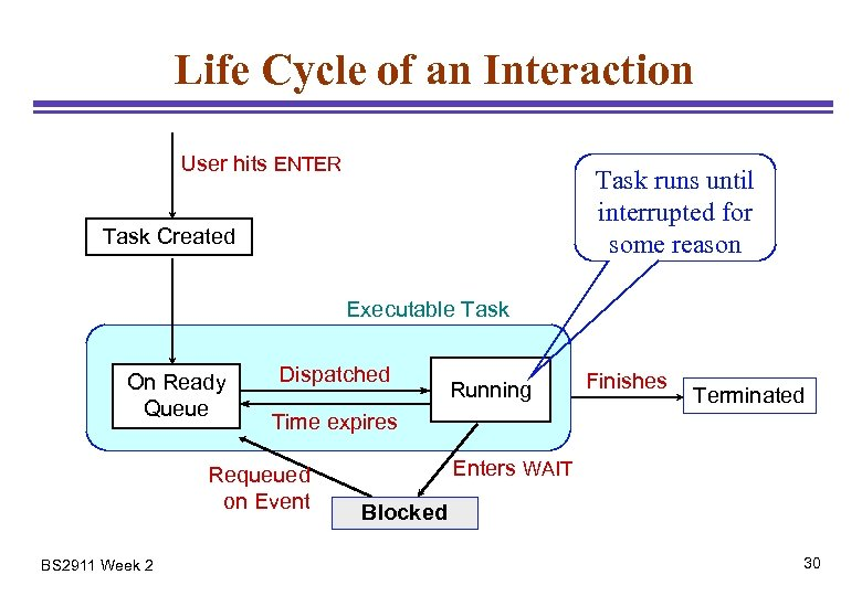 Life Cycle of an Interaction User hits ENTER Task runs until interrupted for some