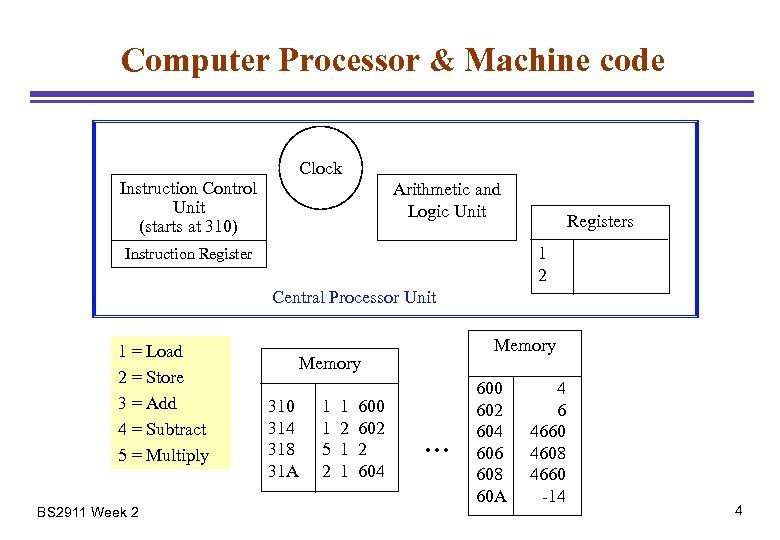 Computer Processor & Machine code Instruction Control Unit (starts at 310) Clock Arithmetic and