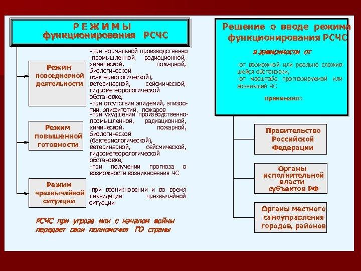 РЕЖИМЫ функционирования РСЧС -при нормальной производственно -промышленной, радиационной, химической, пожарной, Режим биологической повседневной (бактериологической),