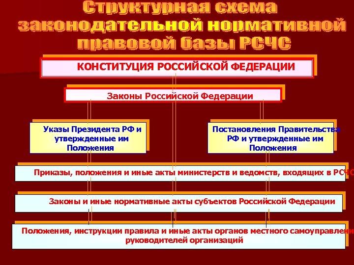 КОНСТИТУЦИЯ РОССИЙСКОЙ ФЕДЕРАЦИИ Законы Российской Федерации Указы Президента РФ и утвержденные им Положения Постановления