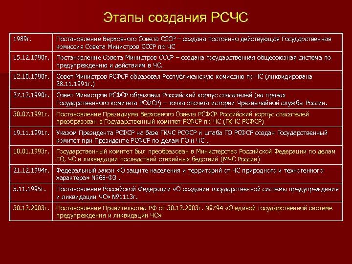 Этапы создания РСЧС 1989 г. Постановление Верховного Совета СССР – создана постоянно действующая Государственная