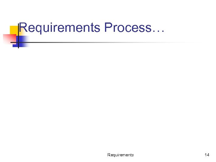 Requirements Process… Requirements 14