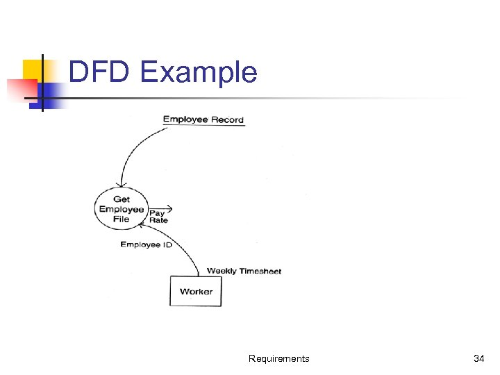 DFD Example Requirements 34