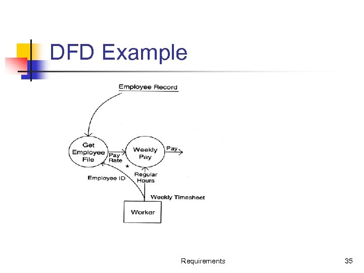 DFD Example Requirements 35