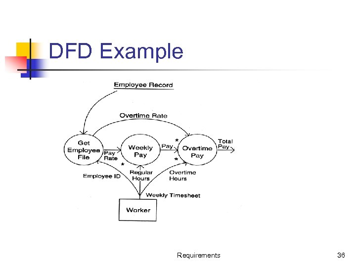 DFD Example Requirements 36