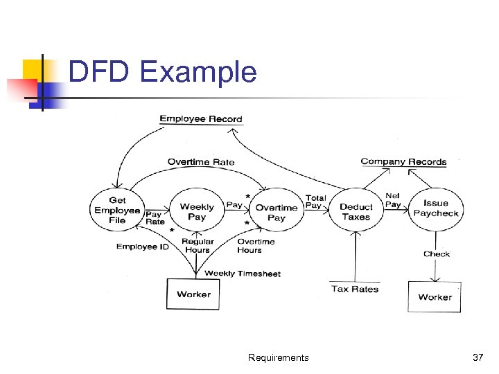 DFD Example Requirements 37