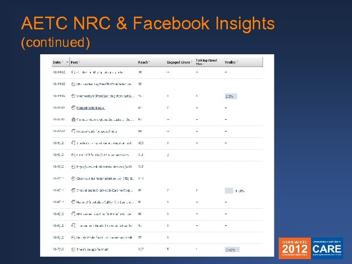 AETC NRC & Facebook Insights (continued)