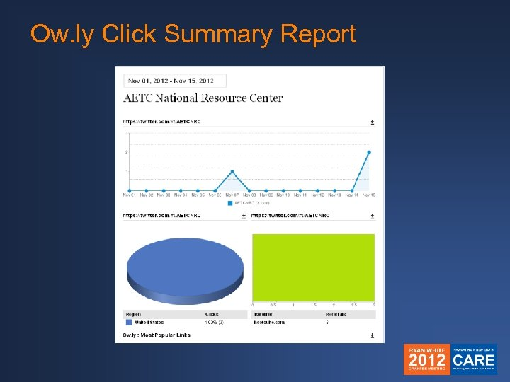 Ow. ly Click Summary Report
