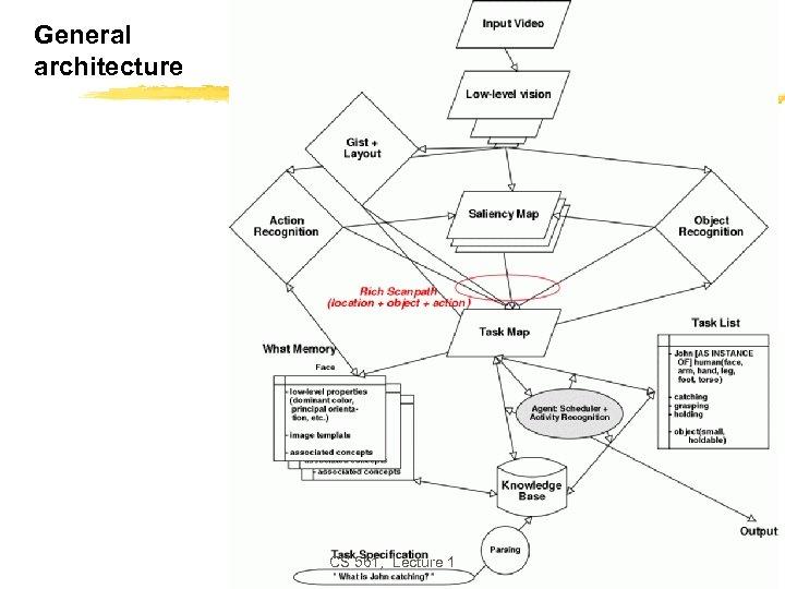 General architecture CS 561, Lecture 1